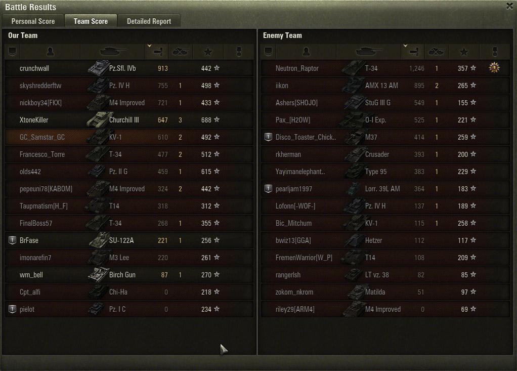 Team Score