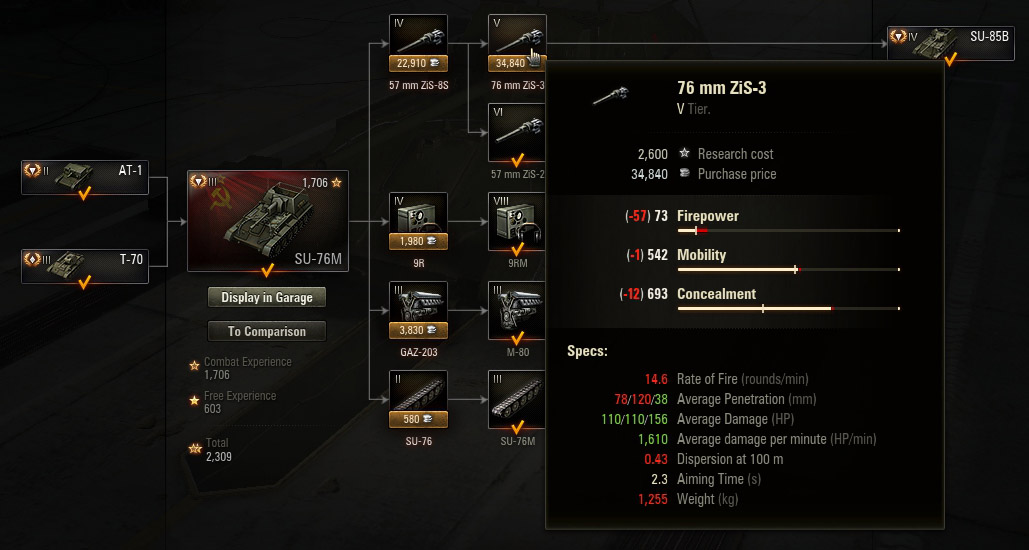 The 76 mm ZIS-3 was a required feature to be included in the development of the new tank.