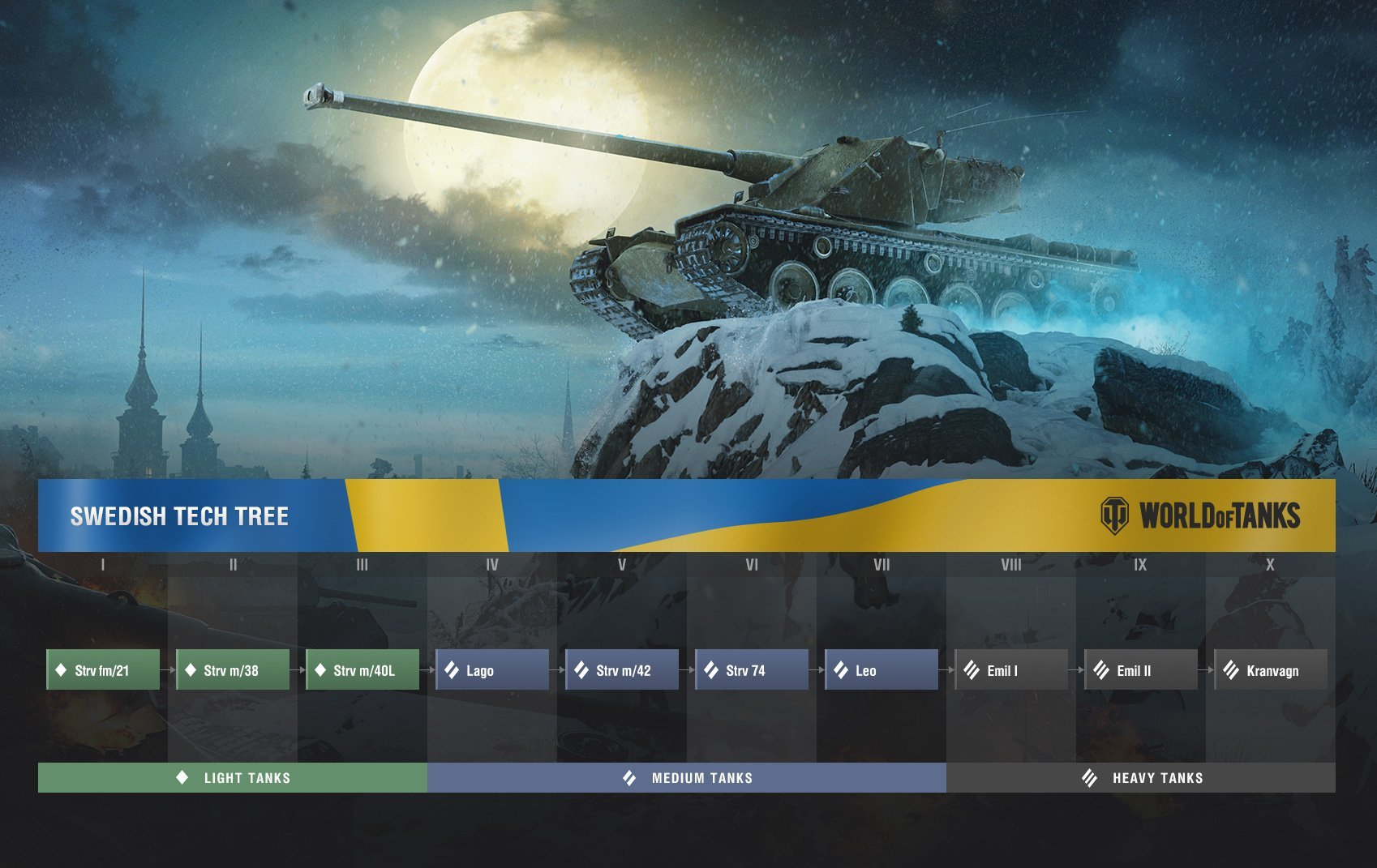 The first Swedish tank line is a hybrid of Light, Medium, and Heavy tanks.