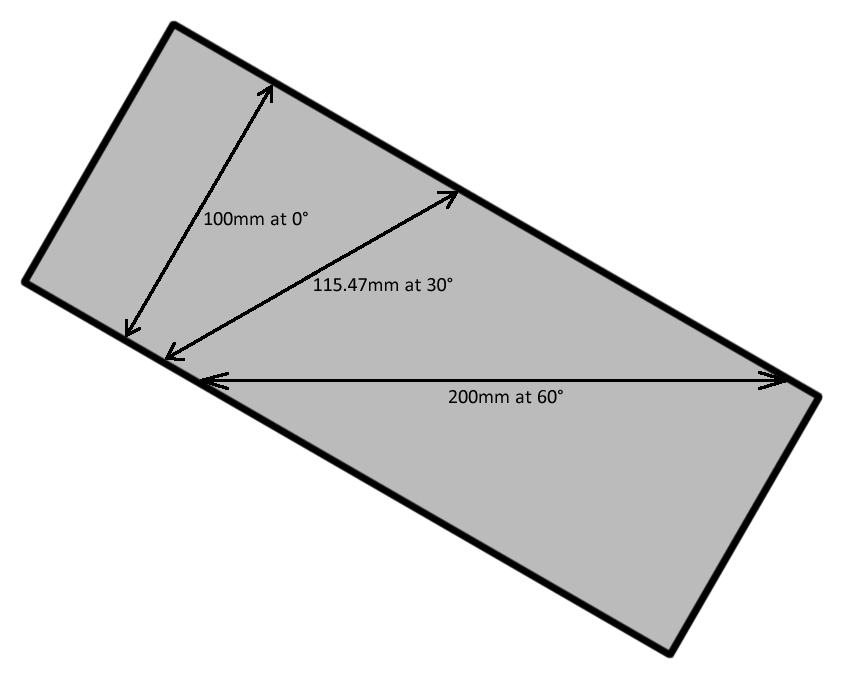 An example of various impact angles against a 100mm thick armor plate.