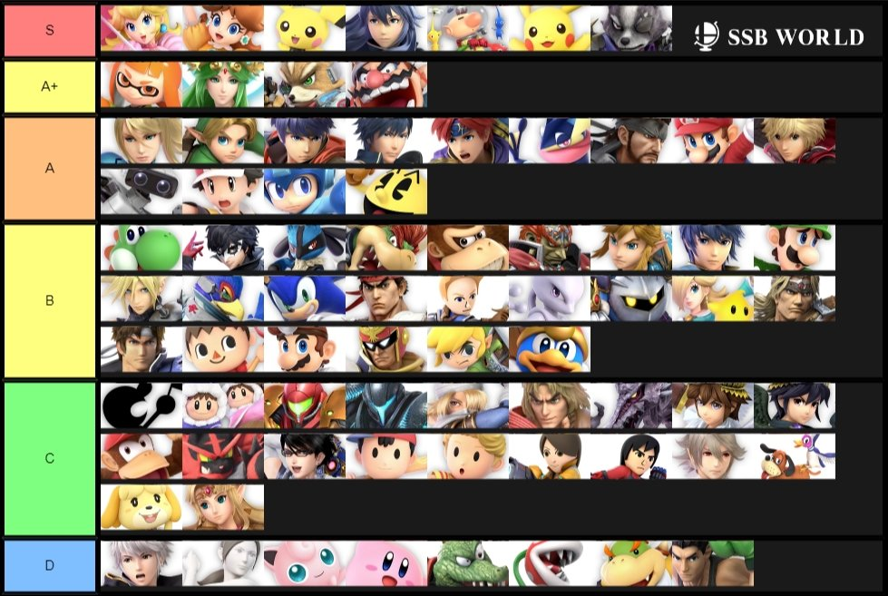 The best characters in Super Smash Bros. Ultimate - Smash Ultimate Tier List