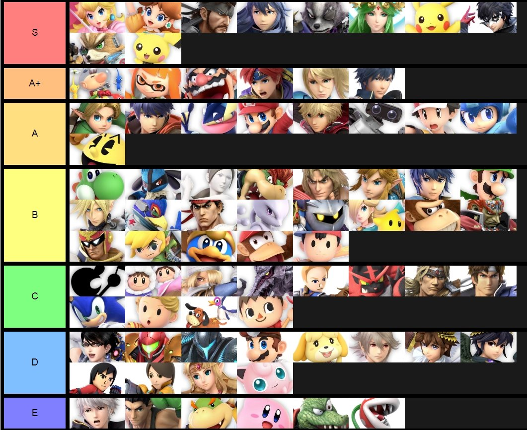 Smash Ultimate Best Characters - Smash Ultimate Tier List