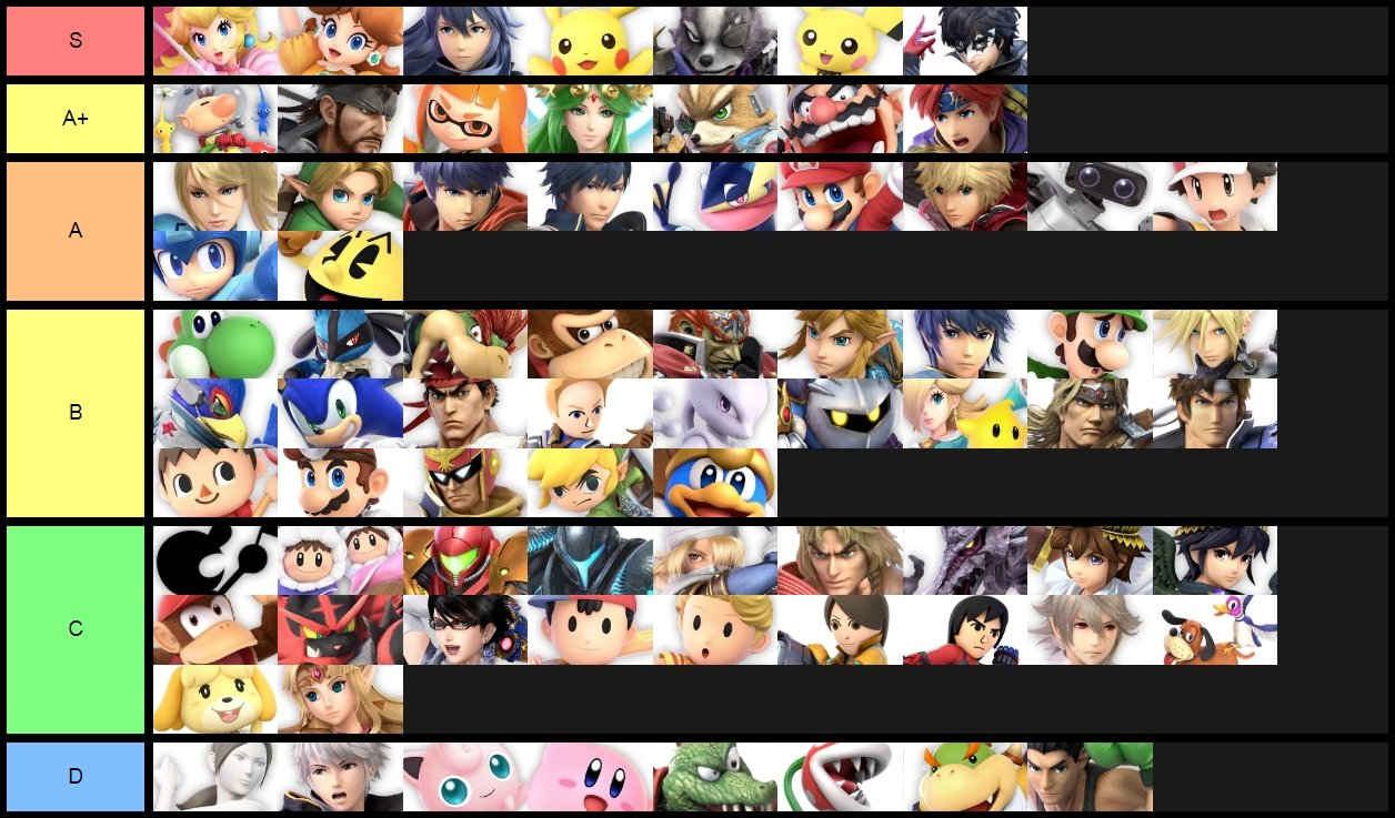 Best character in Smash Ultimate - Smash Ultimate Tier List
