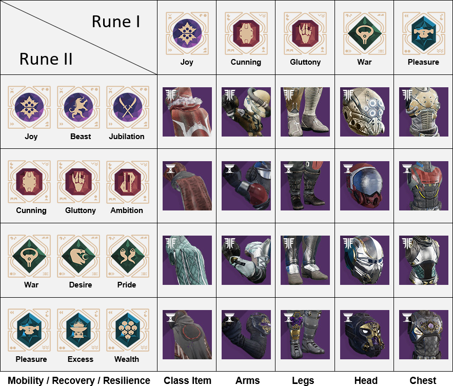 Menagerie chart armor