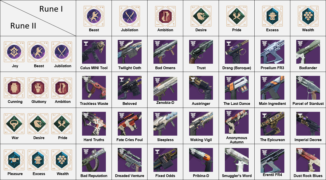 Menagerie chart weapons