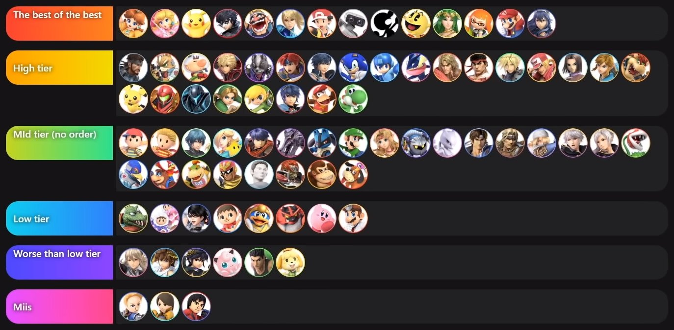 MKLeo tier list Smash Ultimate 7.0
