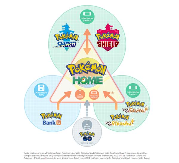 Pokemon home communication error link account solution