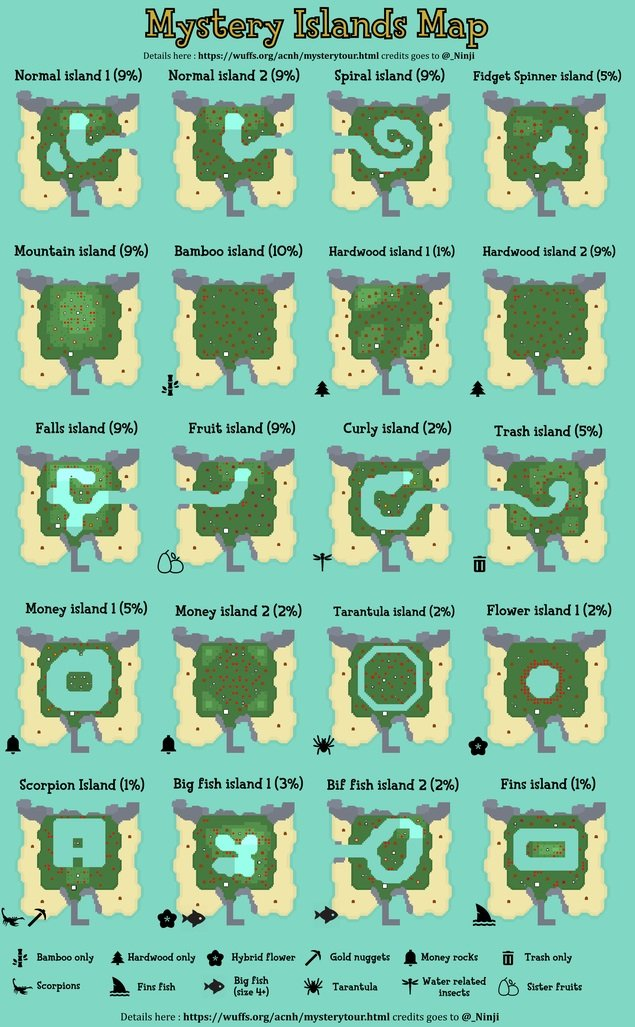 All mystery island types in Animal Crossing: New Horizons ...