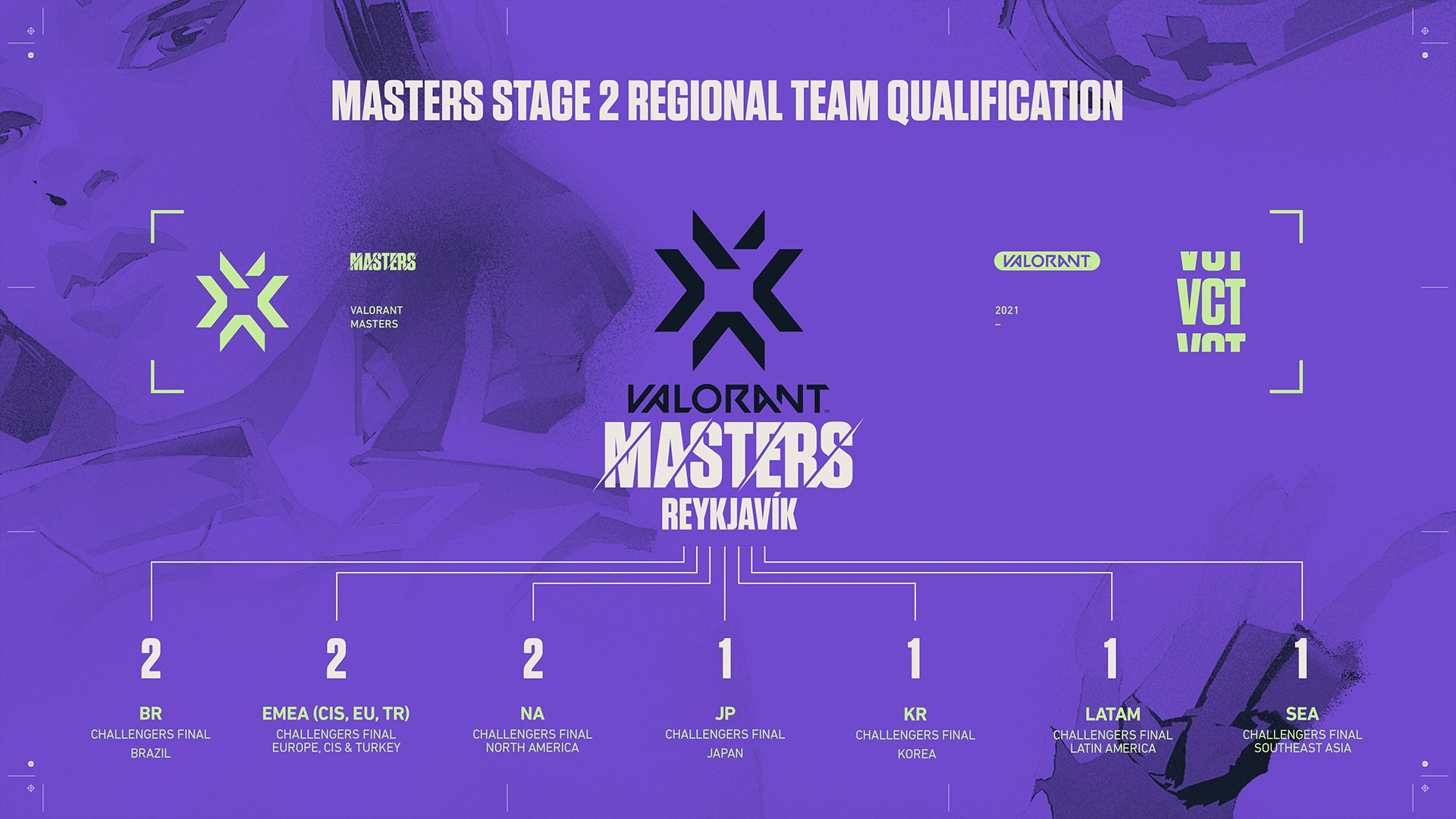Valorant Masters stage 2 iceland
