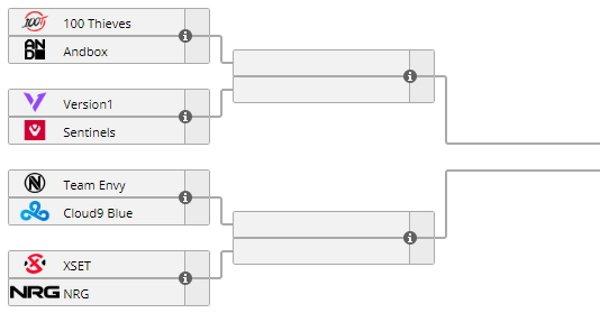 Valorant NA challengers finals bracket