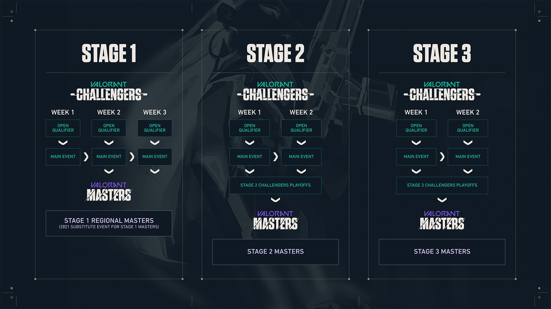 Valorant Challengers series format regions structure