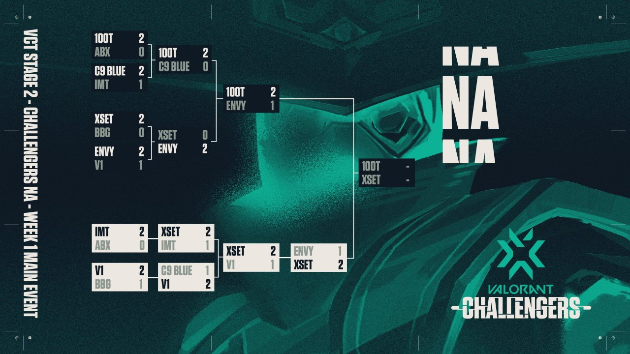 Valorant Challengers series NA standings