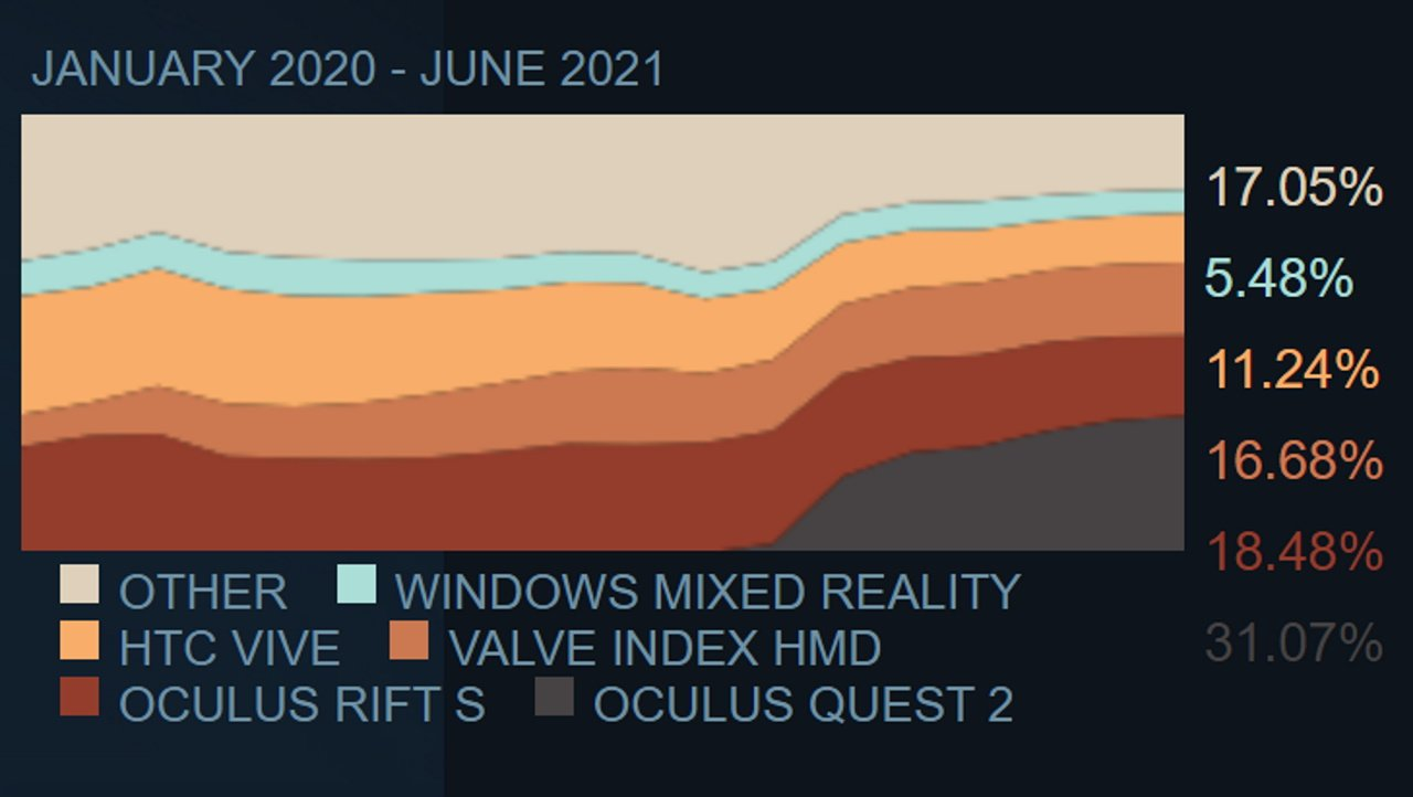 Oculus quest 2 steamvr third of all users