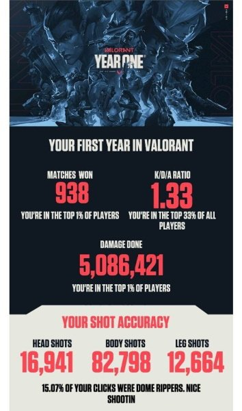 Valorant first year stats dome rippers