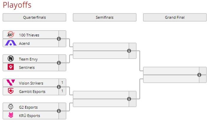 Valorant Berlin masters playoffs schedule